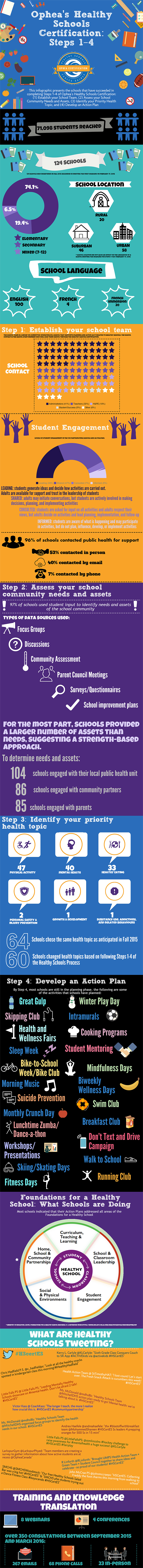 Infographic illustrating steps 1-4 of the Healthy Schools Certification process